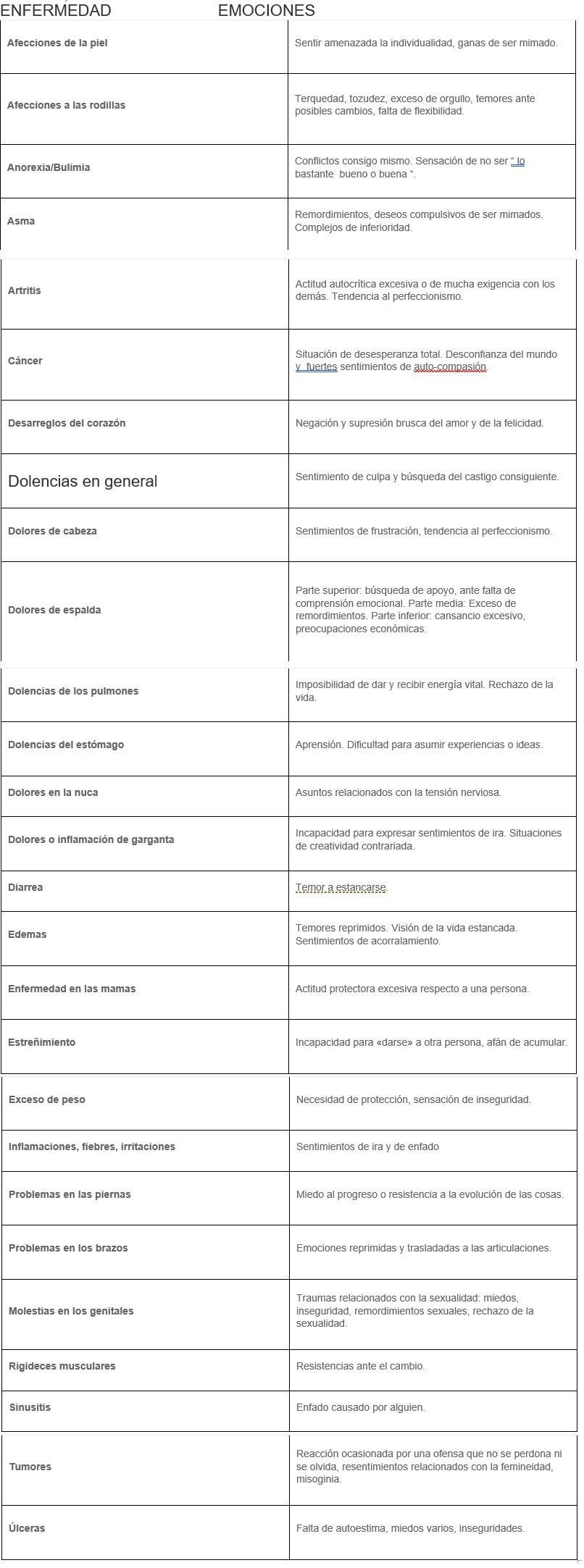 enfermedad-y-emocion-segun-reiki-2